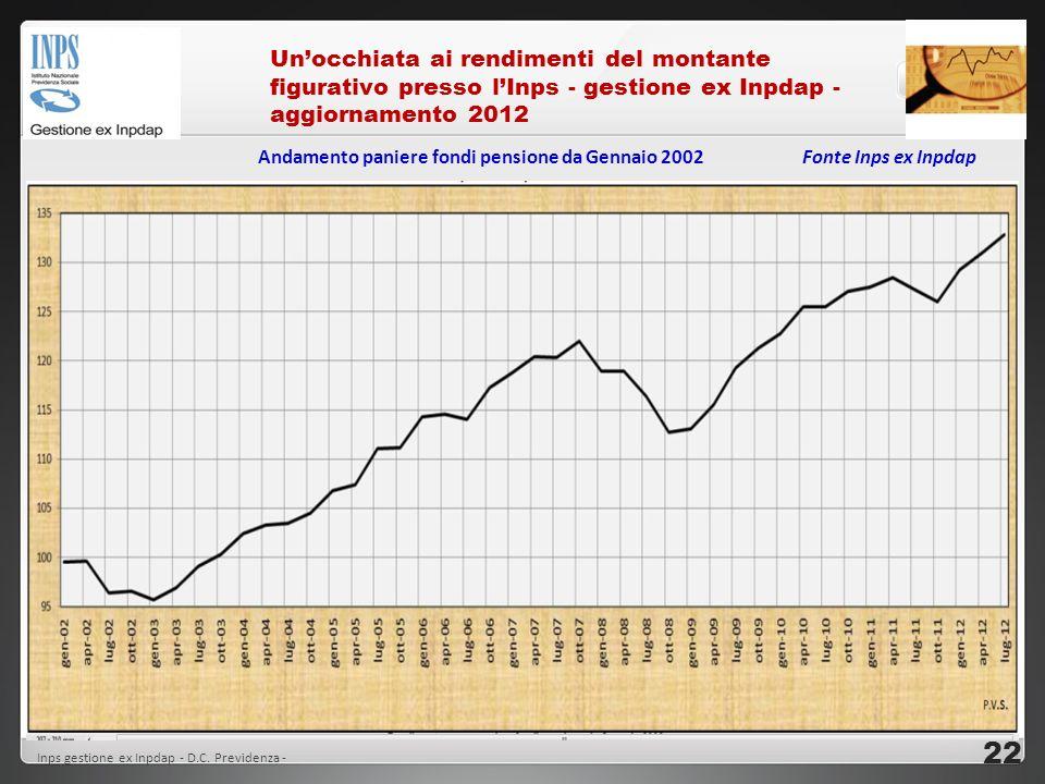 Unocchiata ai rendimenti del montante figurativo presso lInps - gestione ex Inpdap - aggiornamento 2012 Inps gestione ex Inpdap - D.C. Previdenza - An