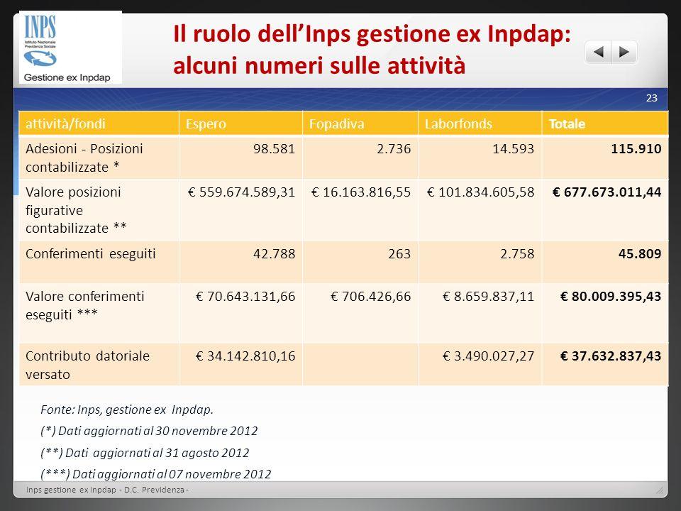 Il ruolo dellInps gestione ex Inpdap: alcuni numeri sulle attività Fonte: Inps, gestione ex Inpdap. (*) Dati aggiornati al 30 novembre 2012 (**) Dati