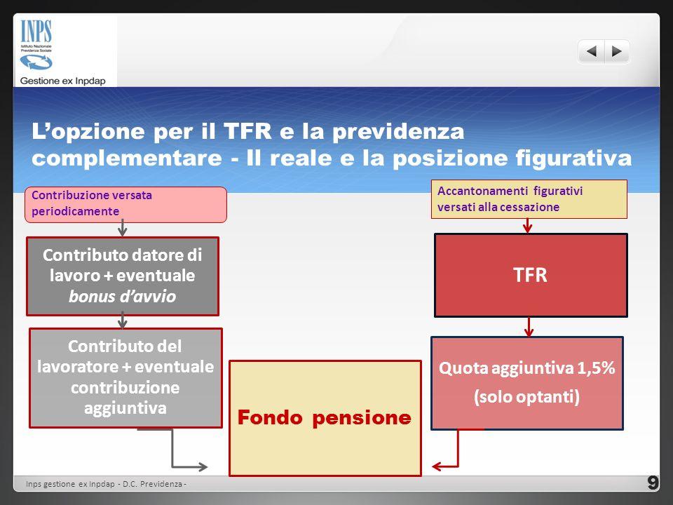 Lopzione per il TFR e la previdenza complementare - Il reale e la posizione figurativa Contributo datore di lavoro + eventuale bonus davvio Fondo pens
