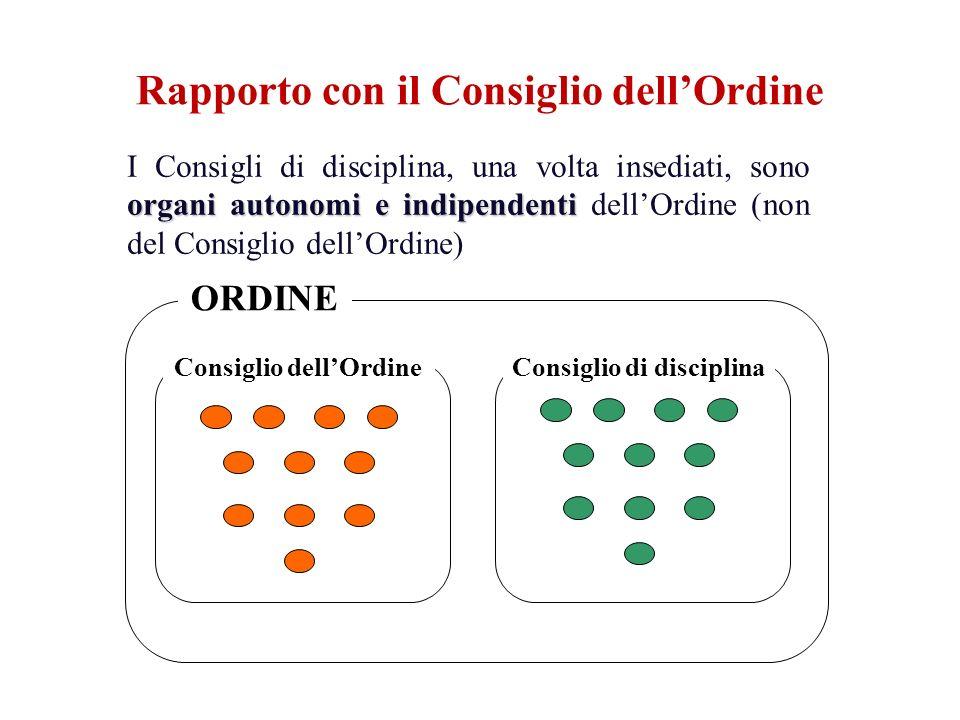 ORDINE Consiglio dellOrdineConsiglio di disciplina organi autonomi e indipendenti I Consigli di disciplina, una volta insediati, sono organi autonomi