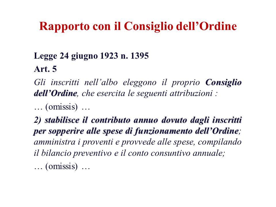 Legge 24 giugno 1923 n. 1395 Art. 5 Consiglio dellOrdine Gli inscritti nellalbo eleggono il proprio Consiglio dellOrdine, che esercita le seguenti att