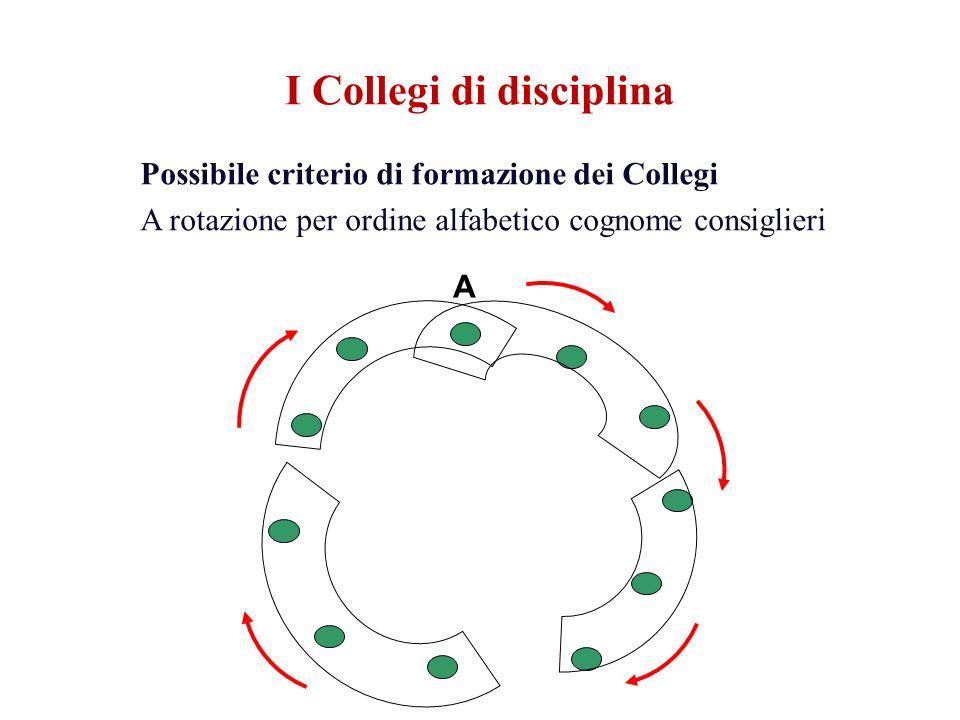 Possibile criterio di formazione dei Collegi A rotazione per ordine alfabetico cognome consiglieri I Collegi di disciplina A