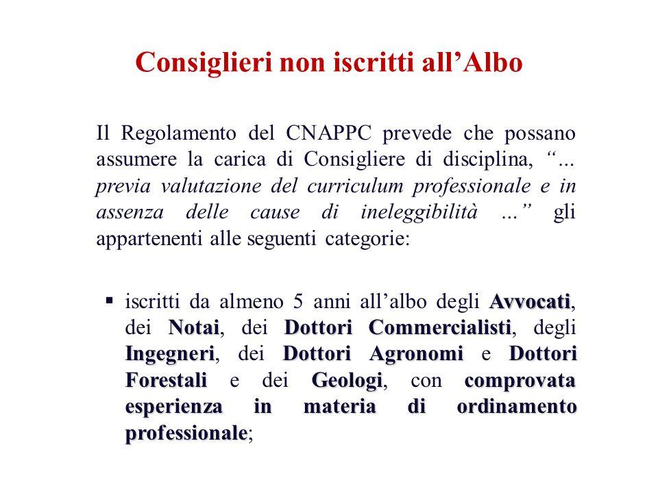 Il Regolamento del CNAPPC prevede che possano assumere la carica di Consigliere di disciplina, … previa valutazione del curriculum professionale e in