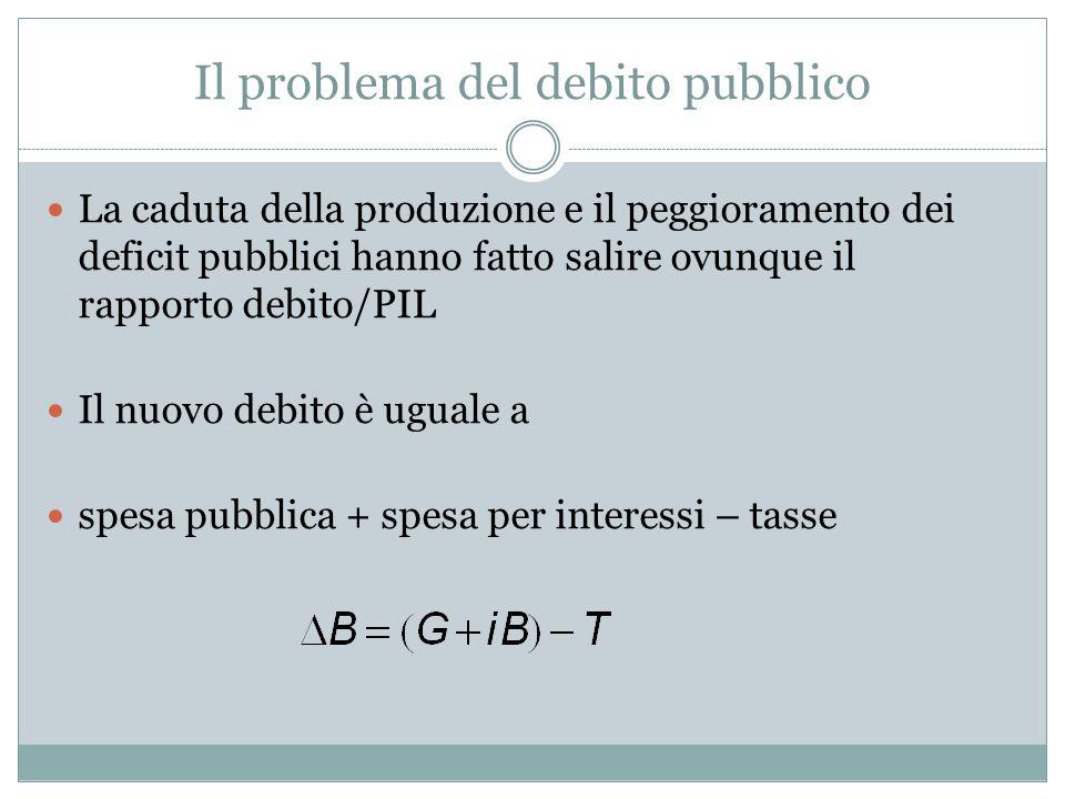 Il problema del debito pubblico La caduta della produzione e il peggioramento dei deficit pubblici hanno fatto salire ovunque il rapporto debito/PIL I