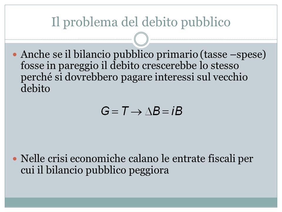 Il problema del debito pubblico Anche se il bilancio pubblico primario (tasse –spese) fosse in pareggio il debito crescerebbe lo stesso perché si dovr
