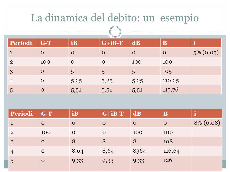 La dinamica del debito: un esempio PeriodiG-TiBG+iB-TdBBi 1000005% (0,05) 210000 30555105 405,25 110,25 505,51 115,76 PeriodiG-TiBG+iB-TdBBi 1000008%