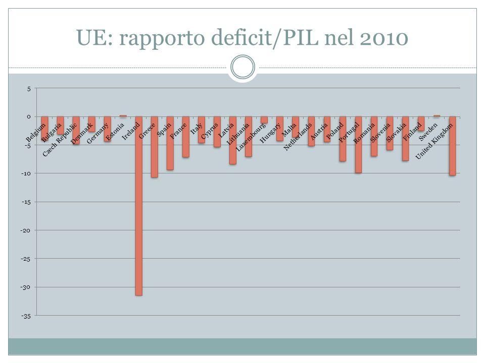 UE: rapporto deficit/PIL nel 2010