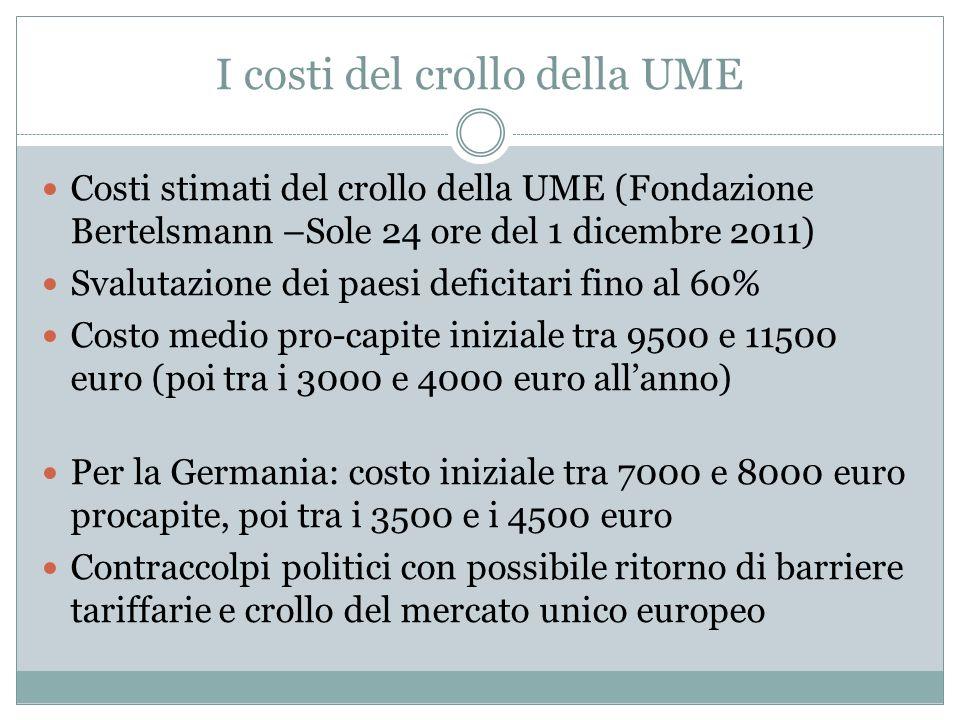 I costi del crollo della UME Costi stimati del crollo della UME (Fondazione Bertelsmann –Sole 24 ore del 1 dicembre 2011) Svalutazione dei paesi defic