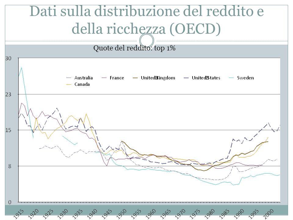 Dati sulla distribuzione del reddito e della ricchezza (OECD) Quote del reddito: top 1%
