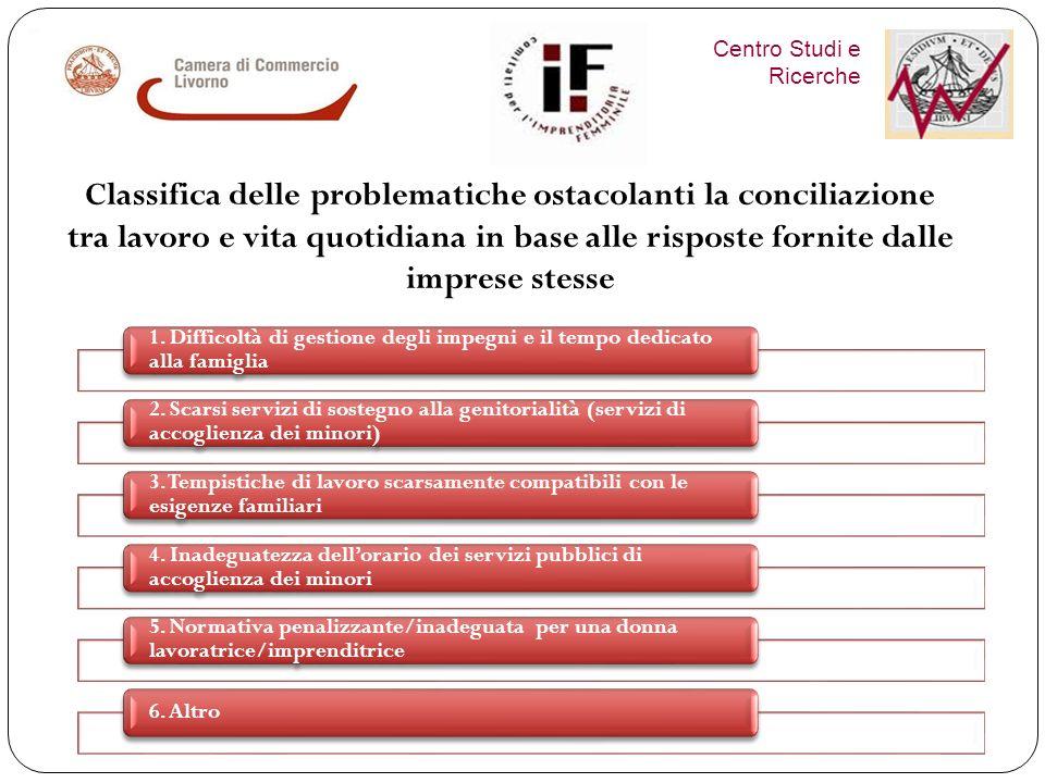 Centro Studi e Ricerche Informazioni sulle agevolazioni allimpresa 1° Assistenza allaccesso al credito 2° Formazione Consulenza fiscale e legale 3° Or