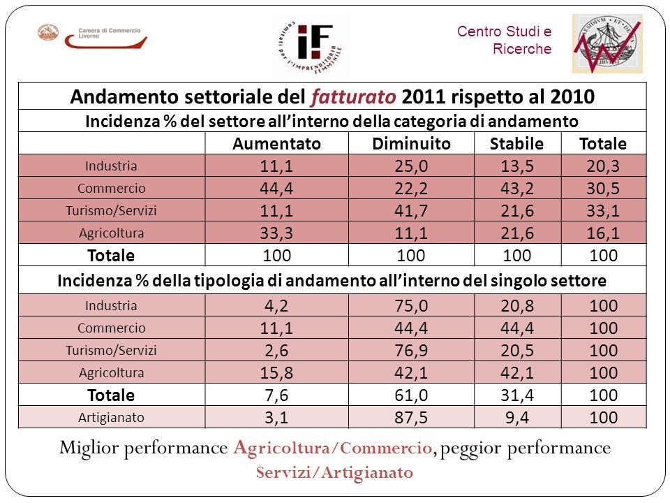 Centro Studi e Ricerche Val di Cornia il SEL con la più alta percentuale di imprese aventi fatturato in aumento NellArcipelago > peso delle aziende con fatturato in calo Incid.