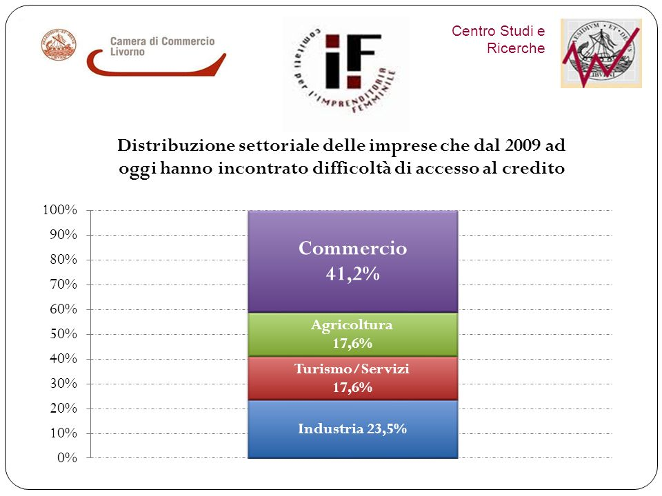 Centro Studi e Ricerche Più penalizzate le imprese di Livorno e Collesalvetti Solo il 28,8% ha incontrato difficoltà nellaccesso al credito dal 2009 ad oggi, percentuale che scende al 15,2% per le artigiane.