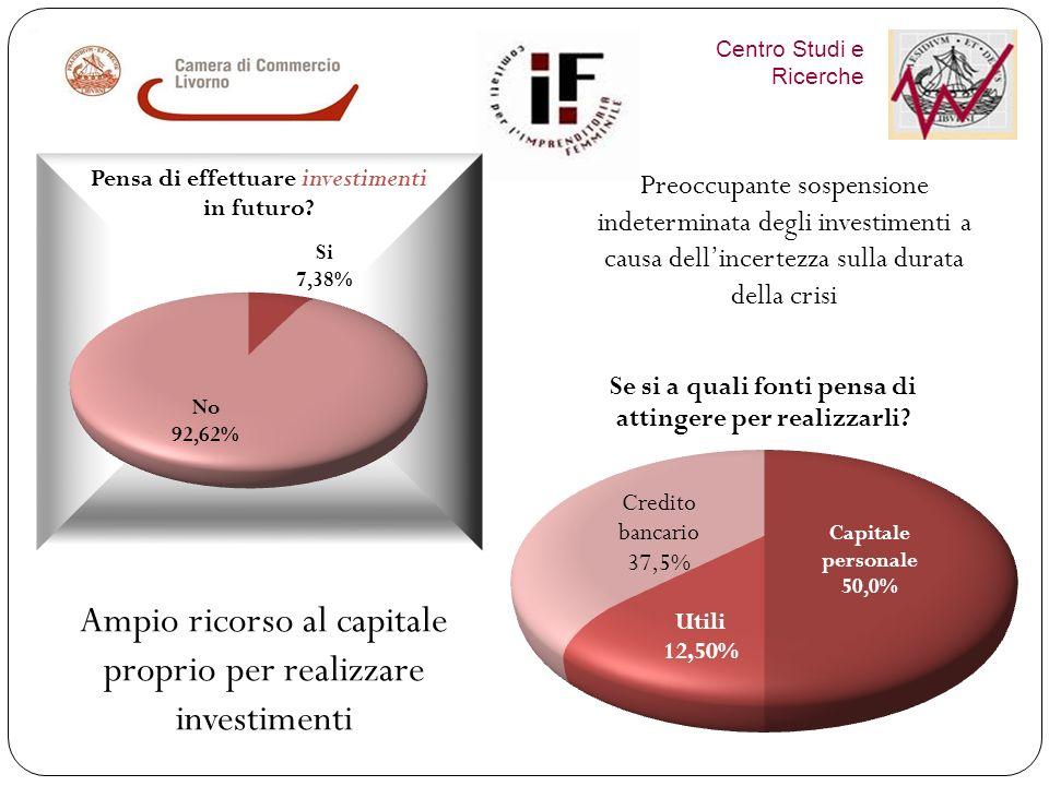 Nel 2011, ha effettuato investimenti solo il 10,4% delle imprese e tra queste il 38,5% sono imprese artigiane In Val di Cecina ed in Agricoltura la maggior parte delle imprese femm.