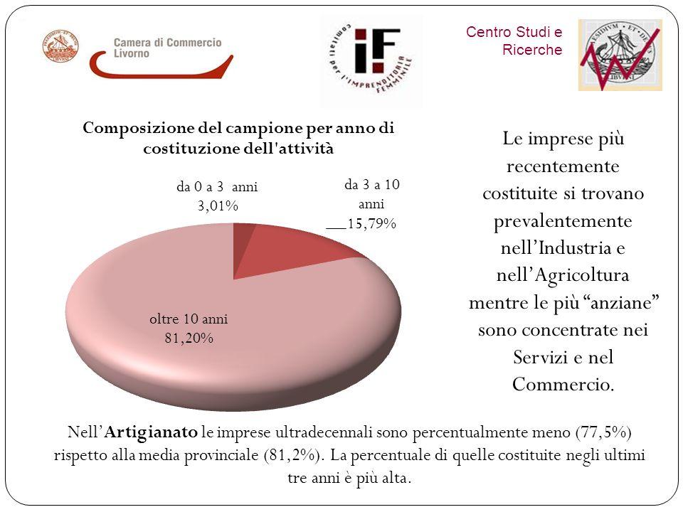 Centro Studi e Ricerche Alta % di over 35 soprattutto nel SEL Livornese e nel Commercio Alta % di under 35 soprattutto in Val di Cornia, per Industria, Agricoltura e Artigianato.