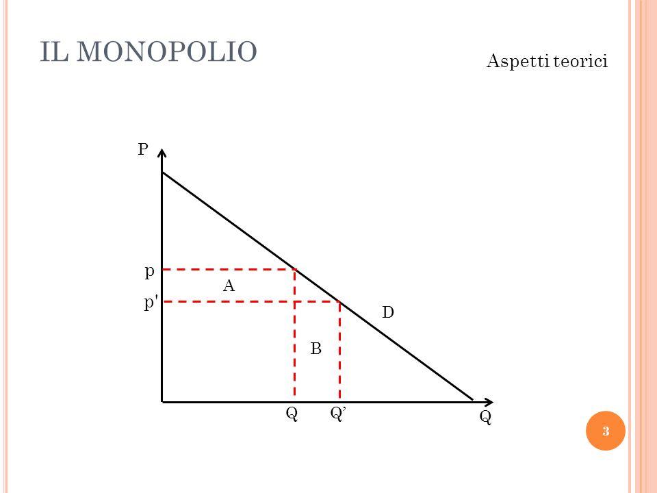 IL MONOPOLIO 3 Aspetti teorici Q P p p' QQ D A B