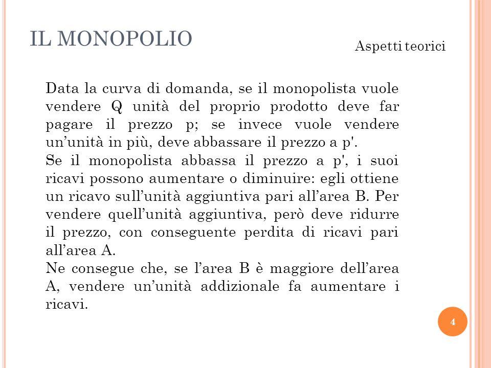 IL MONOPOLIO 4 Aspetti teorici Data la curva di domanda, se il monopolista vuole vendere Q unità del proprio prodotto deve far pagare il prezzo p; se