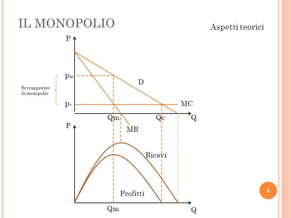 IL MONOPOLIO 5 Aspetti teorici MC D pcpc pmpm Qm Qc MR Qm P Q P Q Ricavi Profitti Sovrapprezzo di monopolio