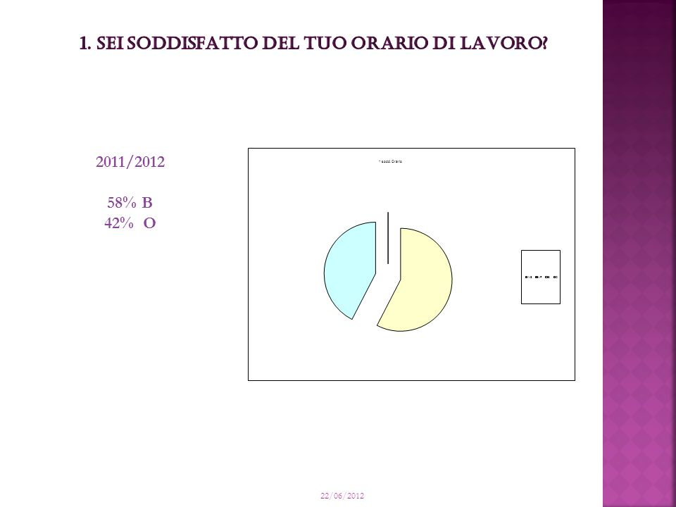 22/06/2012 2011/2012 58% B 42% O