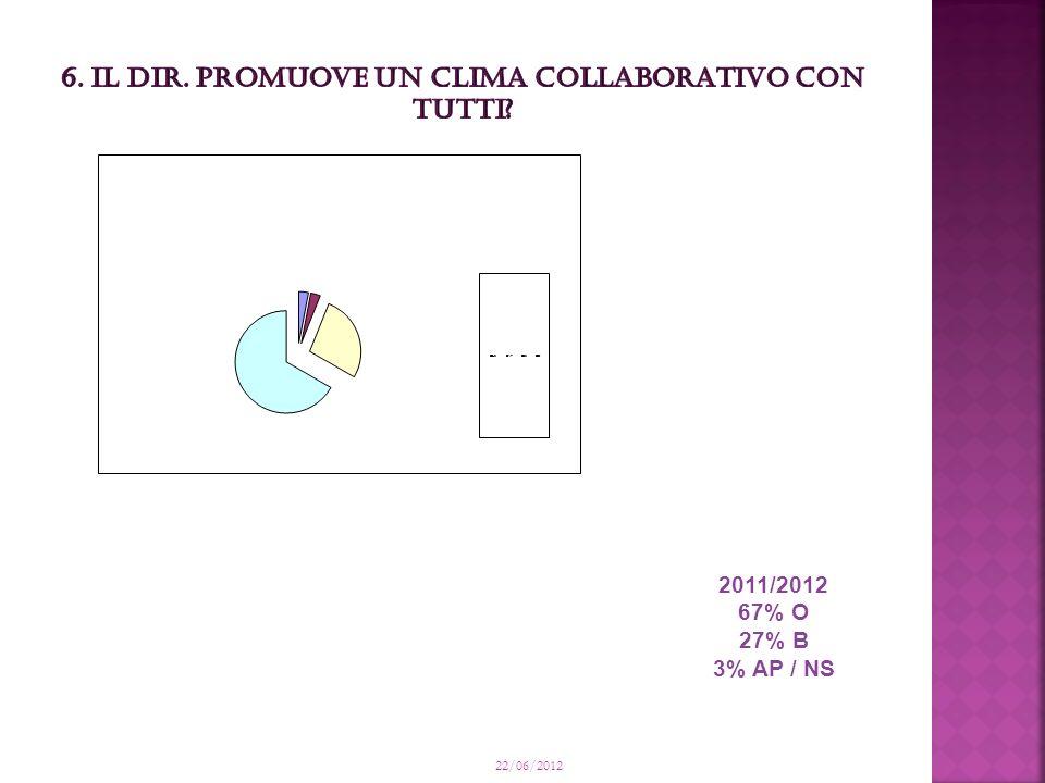22/06/2012 2011/2012 67% O 27% B 3% AP / NS