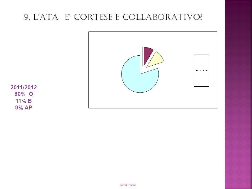 22/06/2012 9. LATA E CORTESE E COLLABORATIVO 2011/2012 80% O 11% B 9% AP