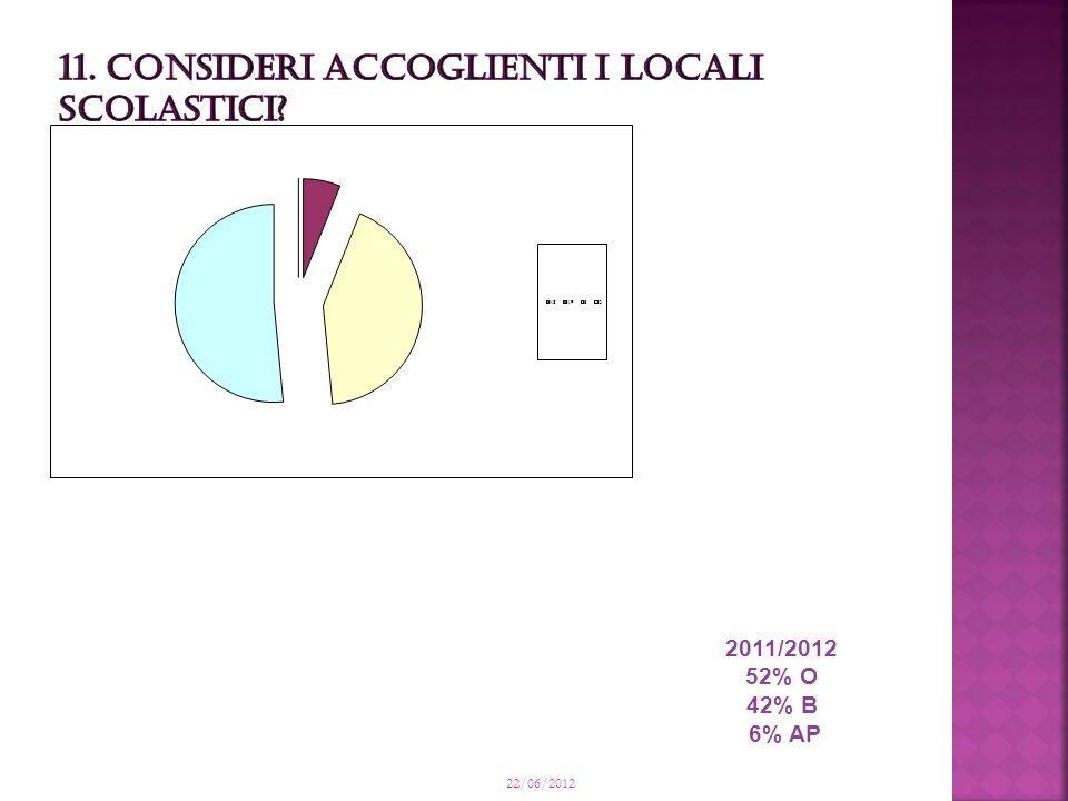 22/06/2012 2011/2012 52% O 42% B 6% AP