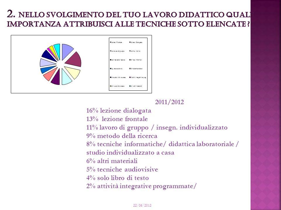 22/06/2012 2011/2012 16% lezione dialogata 13% lezione frontale 11% lavoro di gruppo / insegn.