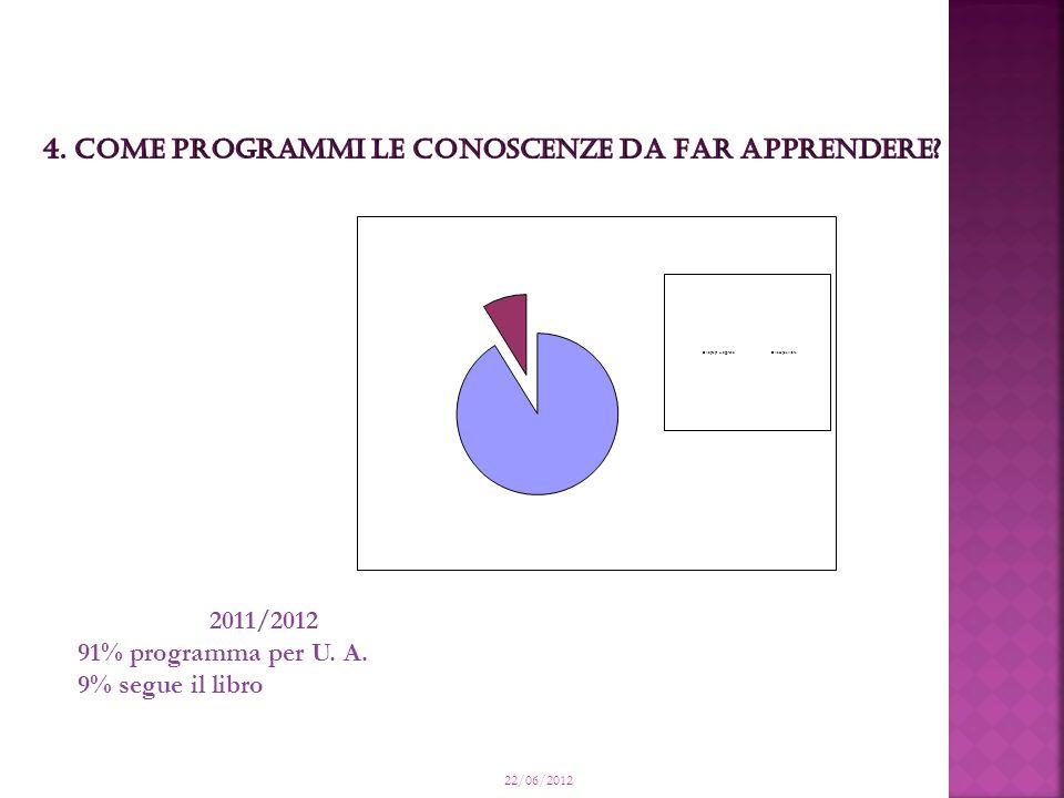 22/06/2012 2011/2012 91% programma per U. A. 9% segue il libro