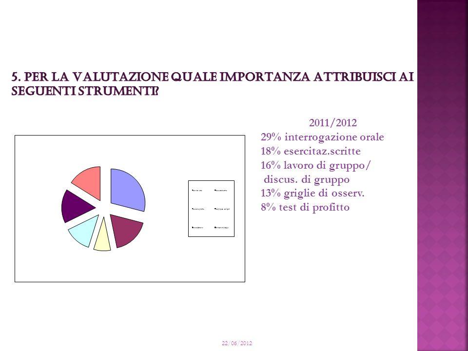 22/06/2012 2011/2012 29% interrogazione orale 18% esercitaz.scritte 16% lavoro di gruppo/ discus.