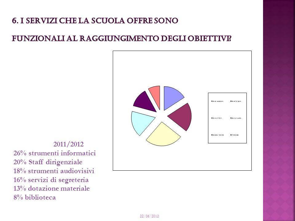 22/06/2012 2011/2012 26% strumenti informatici 20% Staff dirigenziale 18% strumenti audiovisivi 16% servizi di segreteria 13% dotazione materiale 8% biblioteca