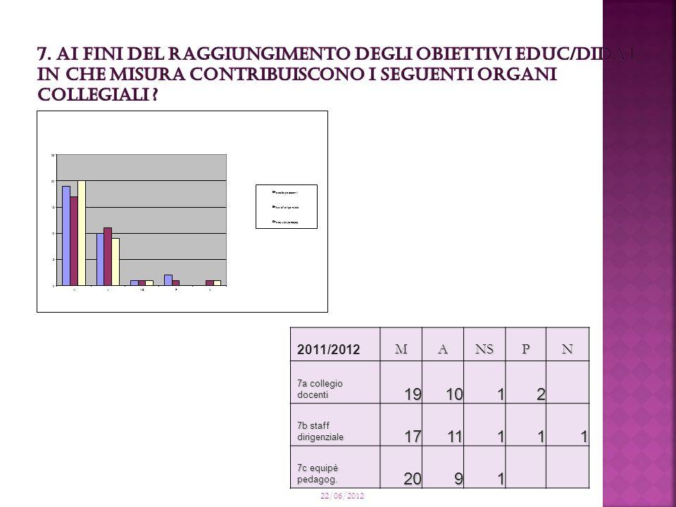 2011/2012 MANSPN 7a collegio docenti 191012 7b staff dirigenziale 1711111 7c equipè pedagog.