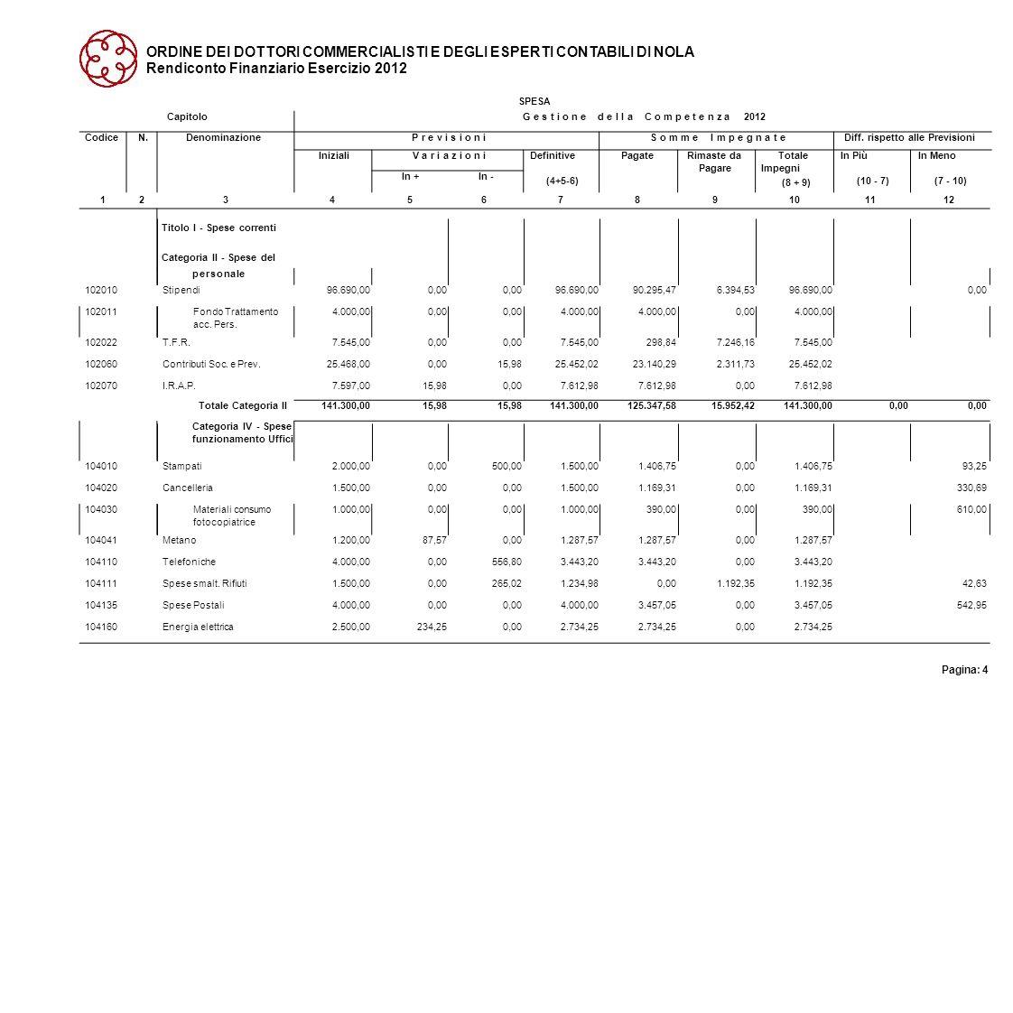 ORDINE DEI DOTTORI COMMERCIALISTI E DEGLI ESPERTI CONTABILI DI NOLA Rendiconto Finanziario Esercizio 2012 SPESA 123456789101112 Pagina: 4 CapitoloG e