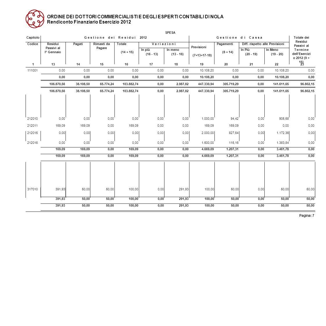 ORDINE DEI DOTTORI COMMERCIALISTI E DEGLI ESPERTI CONTABILI DI NOLA Rendiconto Finanziario Esercizio 2012 SPESA 11314151617181920212223 1110010,00 10.