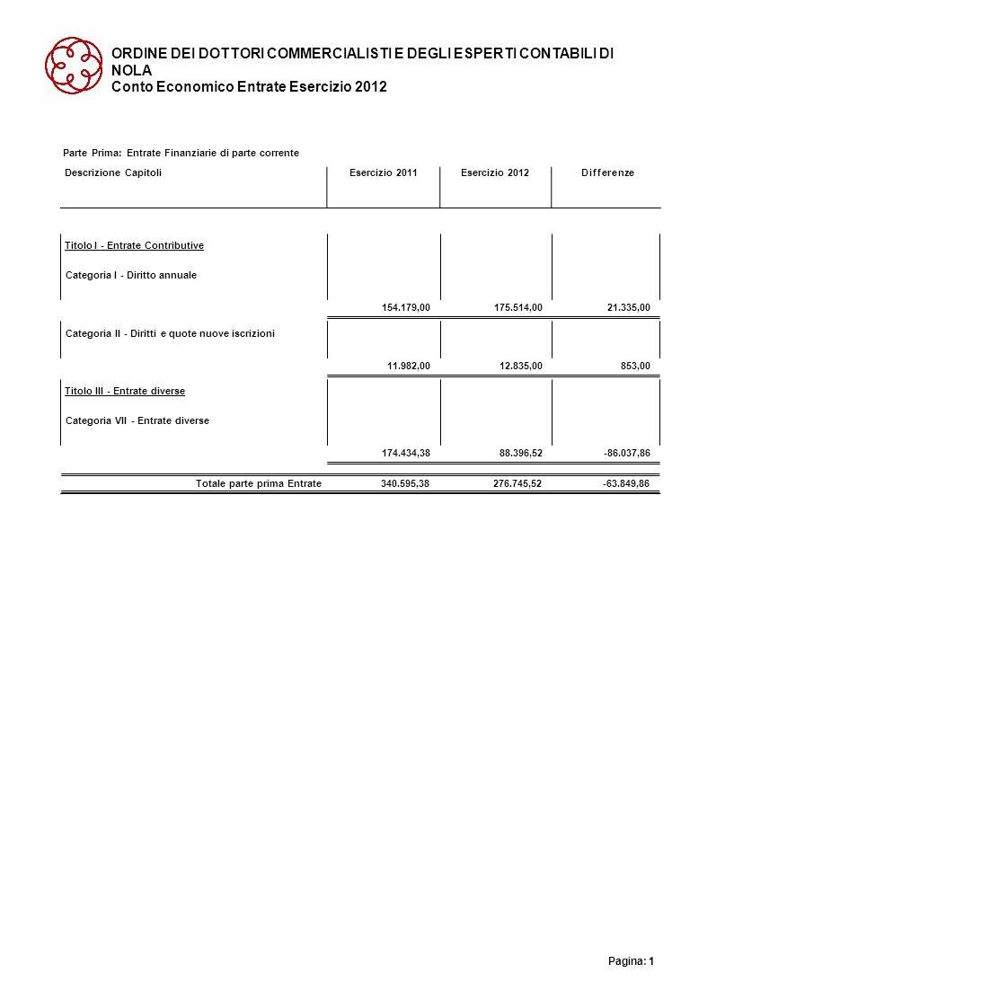 ORDINE DEI DOTTORI COMMERCIALISTI E DEGLI ESPERTI CONTABILI DI NOLA Conto Economico Entrate Esercizio 2012 Parte Prima: Entrate Finanziarie di parte c