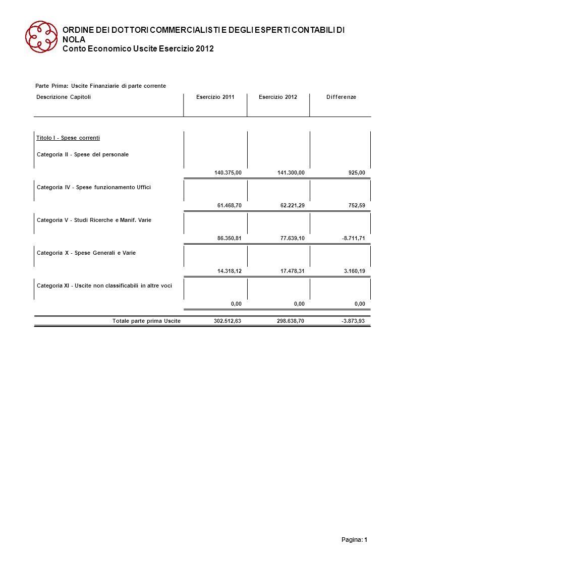 ORDINE DEI DOTTORI COMMERCIALISTI E DEGLI ESPERTI CONTABILI DI NOLA Conto Economico Uscite Esercizio 2012 Parte Prima: Uscite Finanziarie di parte cor