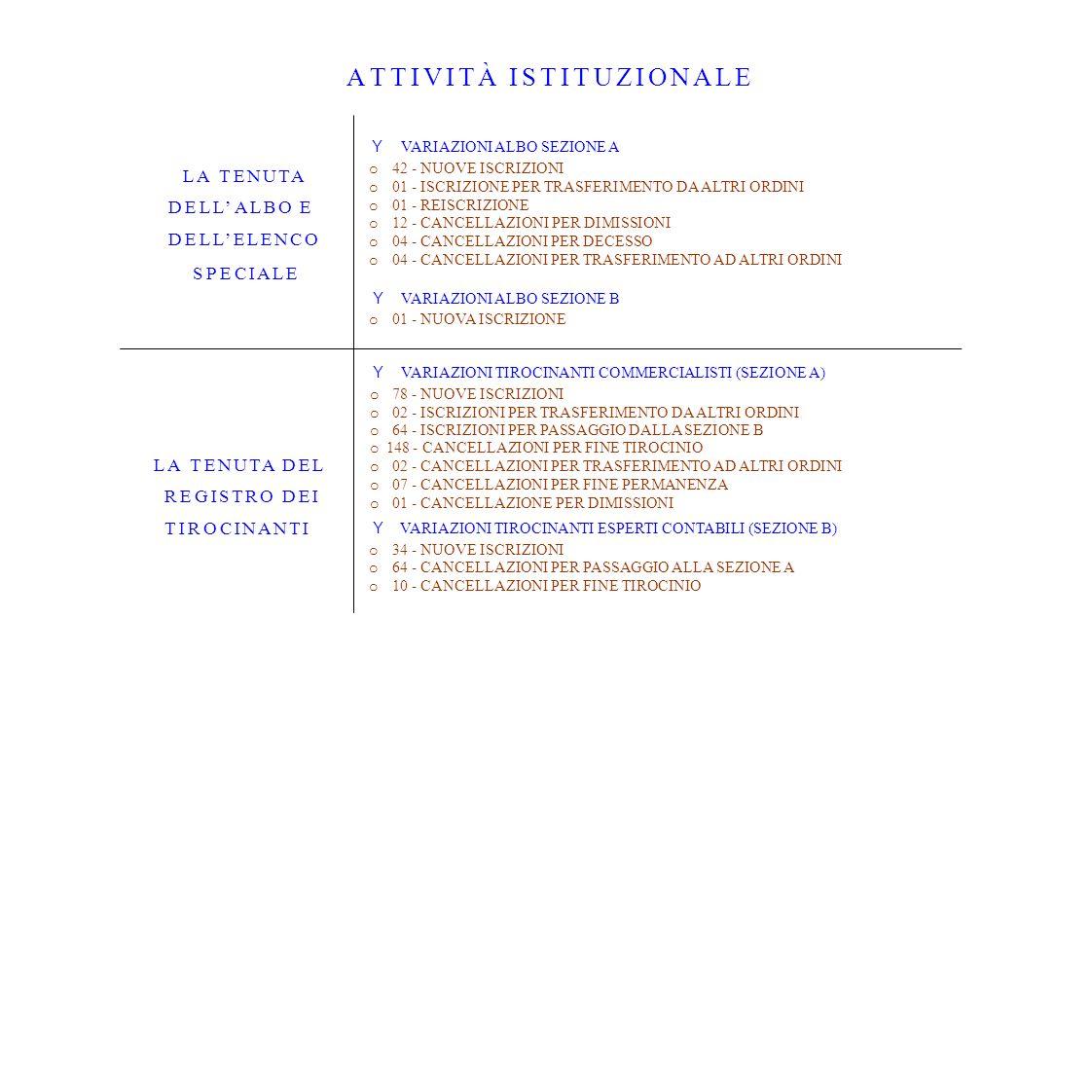 TREND VARIAZIONI AnnoAlbo Unico 2008Albo Unico 2009Albo Unico 2010Albo Unico 2011Albo Unico 2012 Iscrizioni Albo3743544645 Cancellazioni Albo2314183120 Variazioni nette Albo1429361525 Iscrizioni Elenco Speciale30110 Cancellazioni Elenco Speciale05210 Variazioni nette Elenco3-500 Iscritti all Albo al 31/1293296199710121037 Iscritti all Elenco al 31/12181312 1050 1000 950 900 850 Albo UnicoAlbo UnicoAlbo UnicoAlbo Unico 2008200920102011 Albo Unico 2012 TREND ISCRITTI ALL ALBO AL 31 DICEMBRE TREND VARIAZIONI NETTE ISCRITTI ALL ALBO 14 29 36 15 25 0 10 20 30 40 Albo Unico 2008Albo Unico 2009Albo Unico 2010Albo Unico 2011Albo Unico 2012