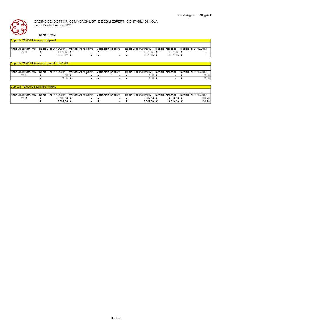 Nota Integrativa - Allegato B ORDINE DEI DOTTORI COMMERCIALISTI E DEGLI ESPERTI CONTABILI DI NOLA Elenco Residui Esercizio 2012 Residui Attivi Pagina
