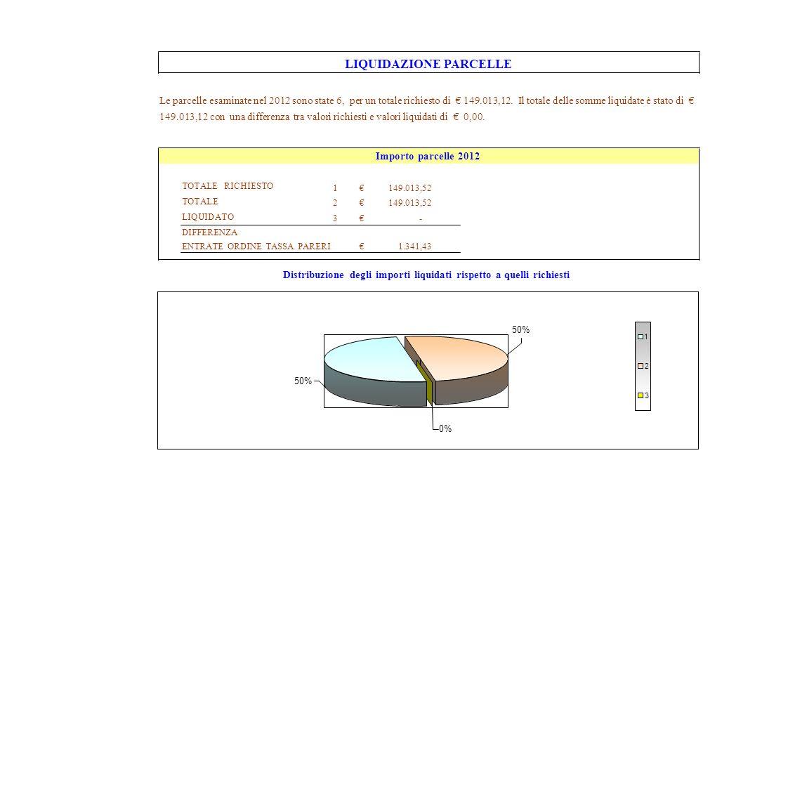 TOTALE RICHIESTO TOTALE LIQUIDATO DIFFERENZA 123123 149.013,52 - ENTRATE ORDINE TASSA PARERI1.341,43 LIQUIDAZIONE PARCELLE Le parcelle esaminate nel 2