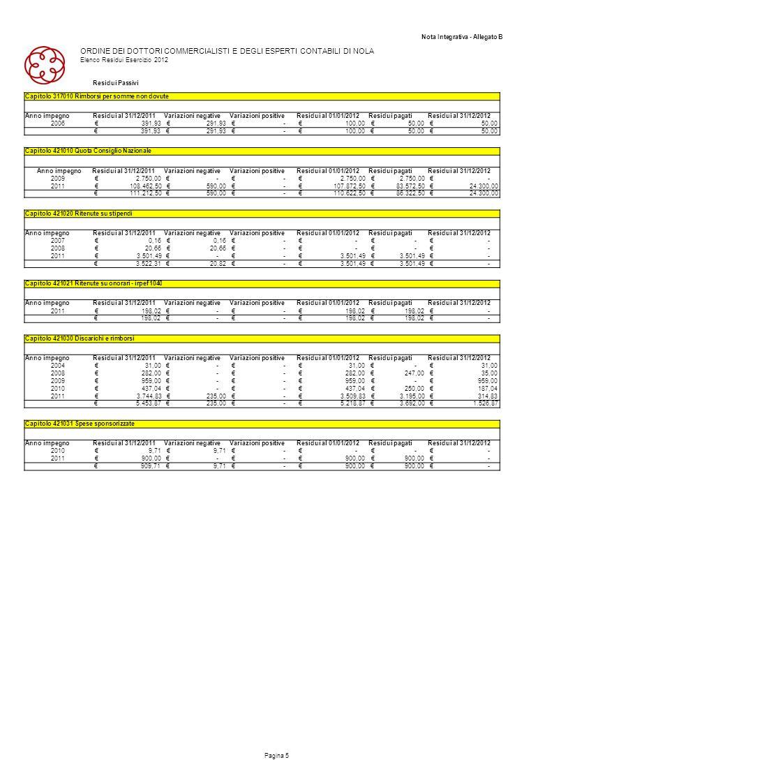 Nota Integrativa - Allegato B ORDINE DEI DOTTORI COMMERCIALISTI E DEGLI ESPERTI CONTABILI DI NOLA Elenco Residui Esercizio 2012 Residui Passivi Pagina