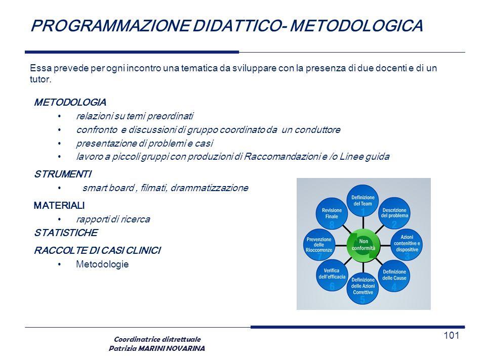 Coordinatrice distrettuale Patrizia MARINI NOVARINA PROGRAMMAZIONE DIDATTICO- METODOLOGICA Essa prevede per ogni incontro una tematica da sviluppare c