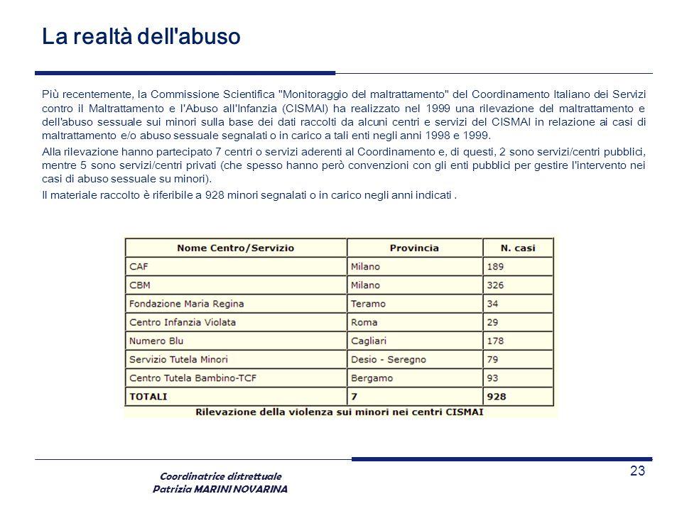 Coordinatrice distrettuale Patrizia MARINI NOVARINA La realtà dell'abuso Più recentemente, la Commissione Scientifica
