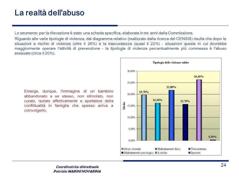 Coordinatrice distrettuale Patrizia MARINI NOVARINA La realtà dell'abuso Lo strumento per la rilevazione è stato una scheda specifica, elaborata in tr