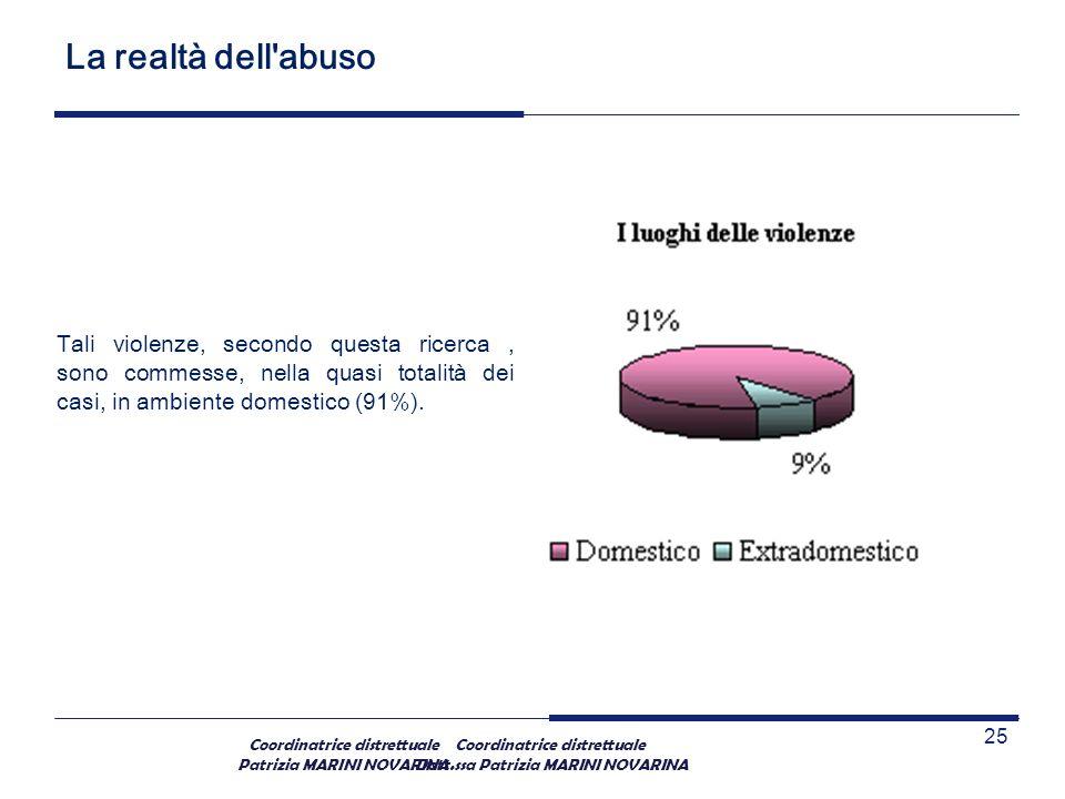 Coordinatrice distrettuale Patrizia MARINI NOVARINA La realtà dell'abuso Tali violenze, secondo questa ricerca, sono commesse, nella quasi totalità de