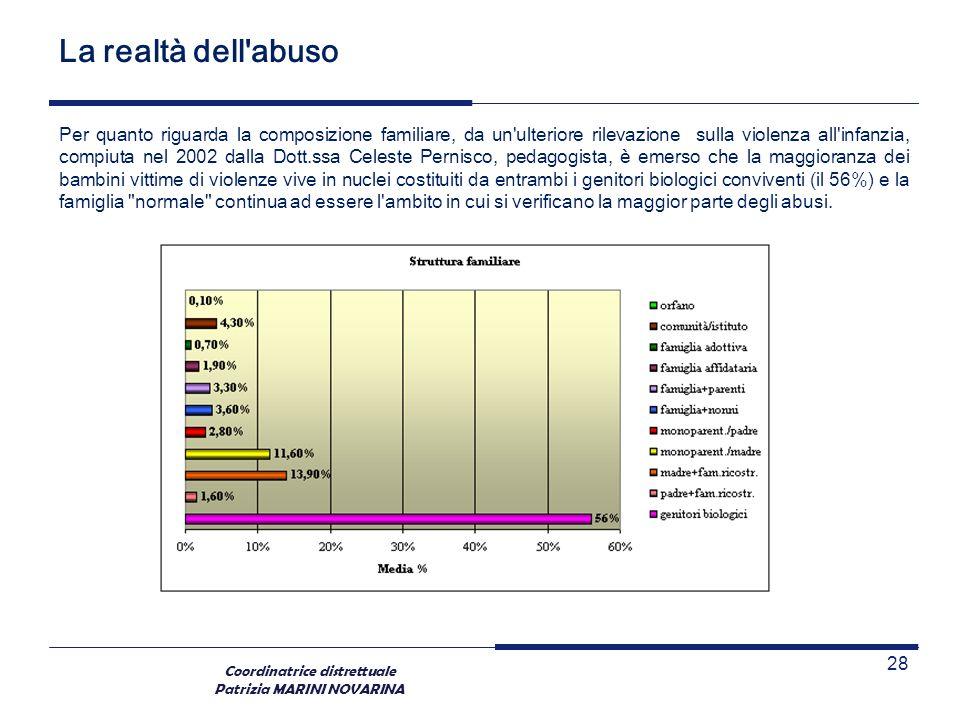 Coordinatrice distrettuale Patrizia MARINI NOVARINA La realtà dell'abuso Per quanto riguarda la composizione familiare, da un'ulteriore rilevazione su