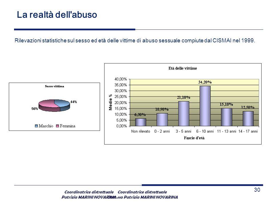 Coordinatrice distrettuale Patrizia MARINI NOVARINA La realtà dell'abuso Rilevazioni statistiche sul sesso ed età delle vittime di abuso sessuale comp