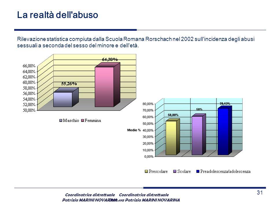 Coordinatrice distrettuale Patrizia MARINI NOVARINA La realtà dell'abuso Rilevazione statistica compiuta dalla Scuola Romana Rorschach nel 2002 sull'i