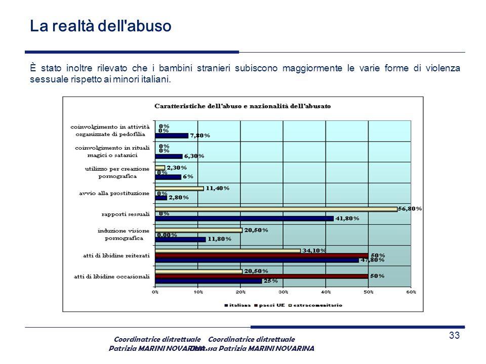 Coordinatrice distrettuale Patrizia MARINI NOVARINA La realtà dell'abuso È stato inoltre rilevato che i bambini stranieri subiscono maggiormente le va