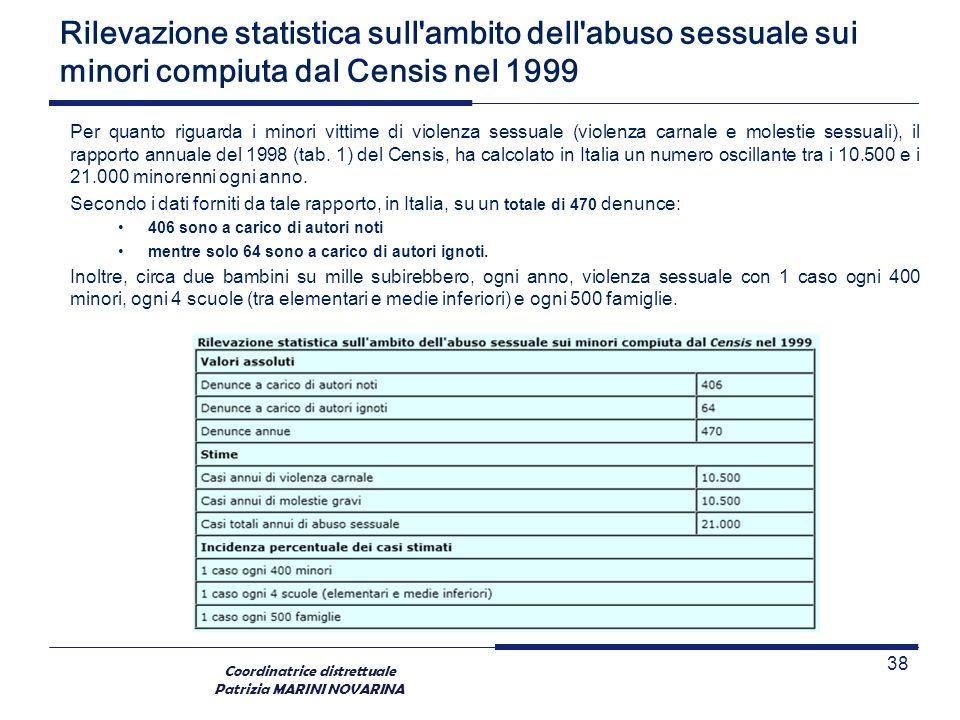 Coordinatrice distrettuale Patrizia MARINI NOVARINA Rilevazione statistica sull'ambito dell'abuso sessuale sui minori compiuta dal Censis nel 1999 Per