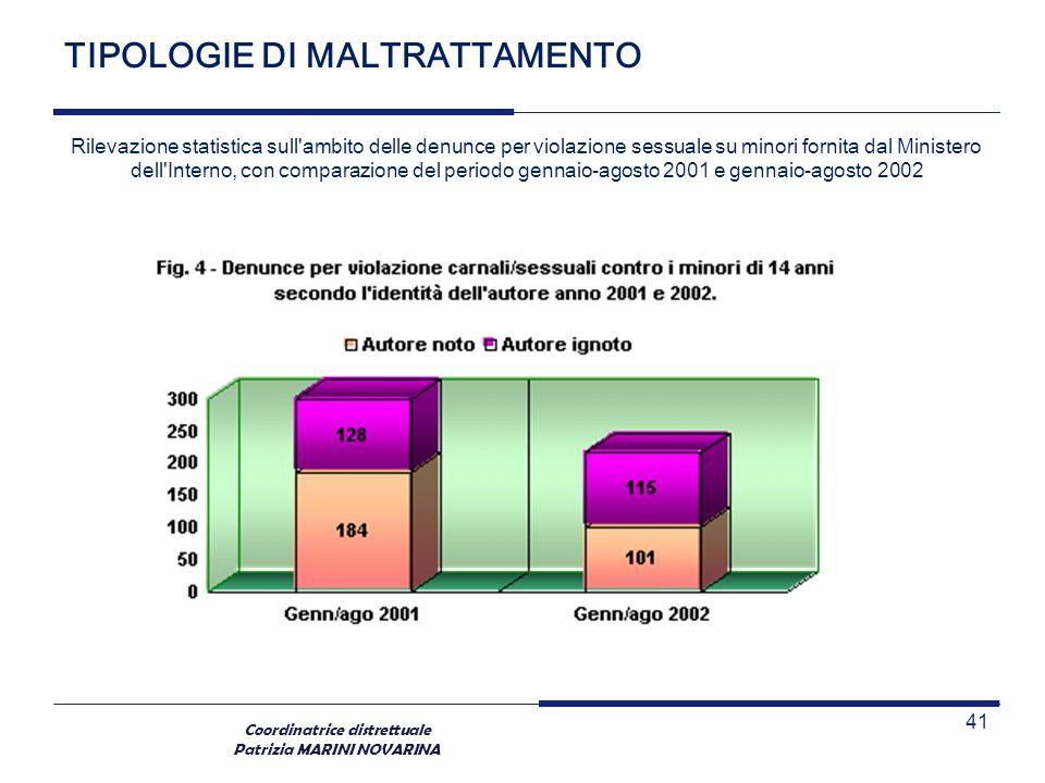 Coordinatrice distrettuale Patrizia MARINI NOVARINA TIPOLOGIE DI MALTRATTAMENTO Rilevazione statistica sull'ambito delle denunce per violazione sessua