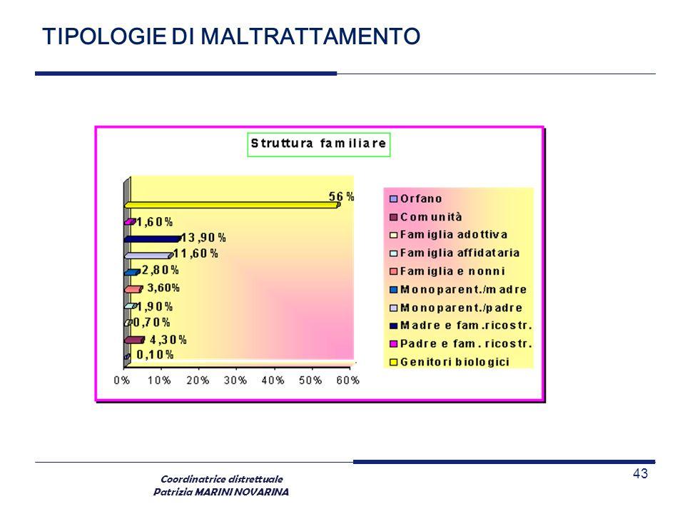 Coordinatrice distrettuale Patrizia MARINI NOVARINA TIPOLOGIE DI MALTRATTAMENTO 43