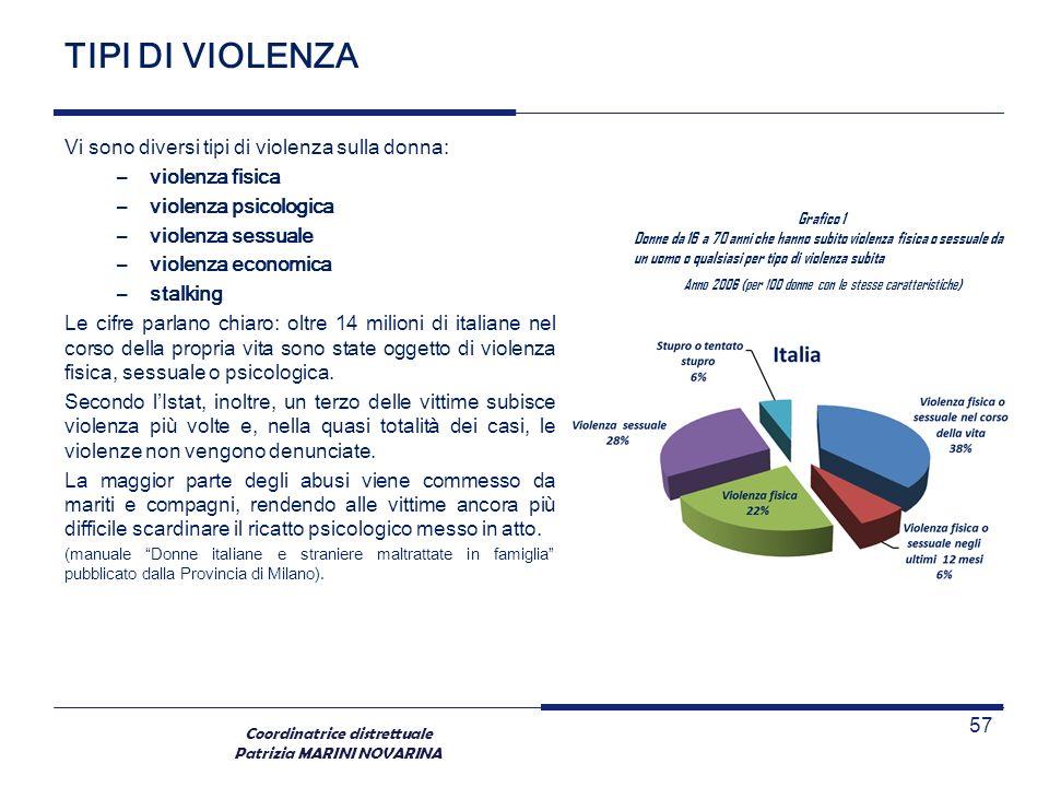 Coordinatrice distrettuale Patrizia MARINI NOVARINA TIPI DI VIOLENZA Vi sono diversi tipi di violenza sulla donna: –violenza fisica –violenza psicolog